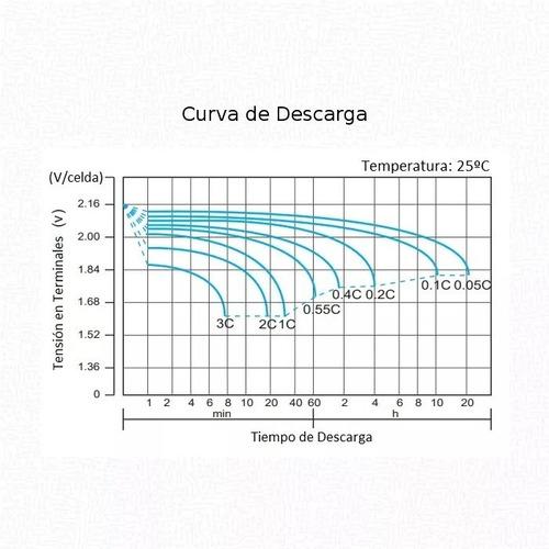 batería ciclo profundo ritar agm gel 12v 100ah solar nautica