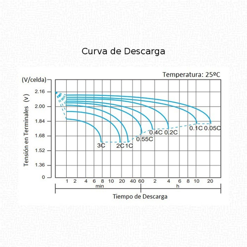 batería ciclo profundo ritar agm gel 12v 150ah - solar ups