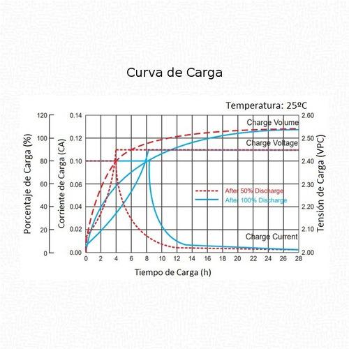 batería ciclo profundo ritar agm gel 12v 225ah - solar ups
