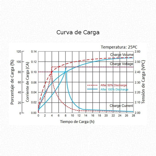 batería ciclo profundo ritar agm gel 12v 26ah solar ups