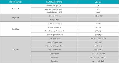 baterías de litio alto voltaje para inversores trifasicos