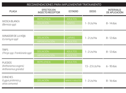 bio crack 20lts insecticida repelente/atrayente organico