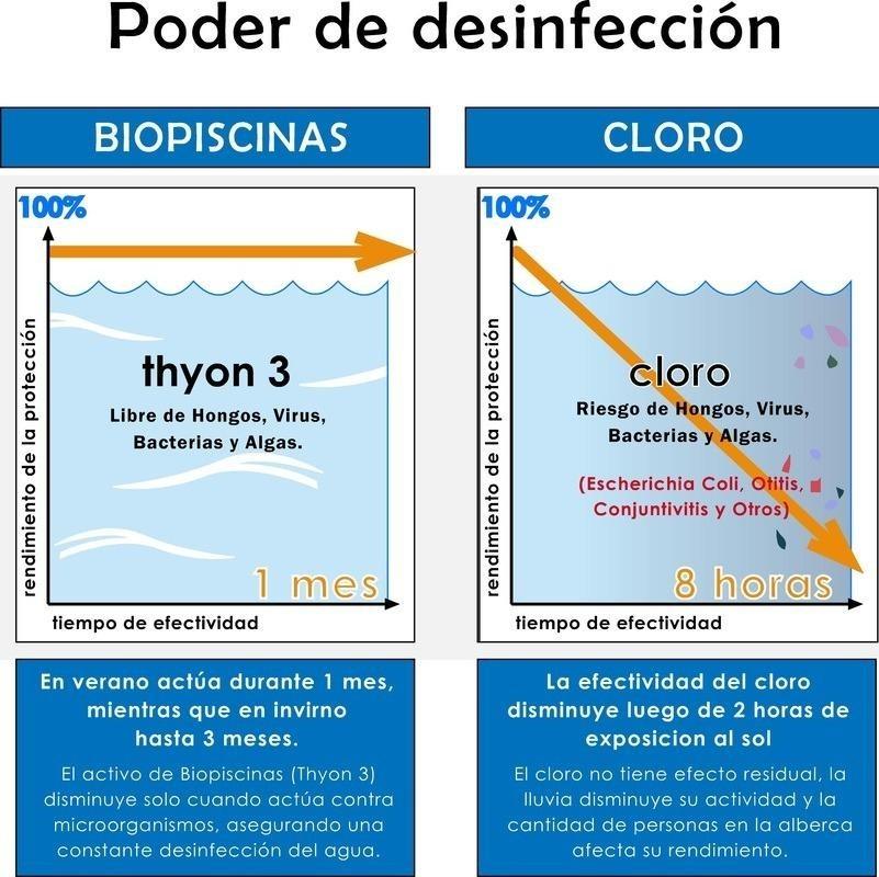 biopiscinas 1l en mercado libre