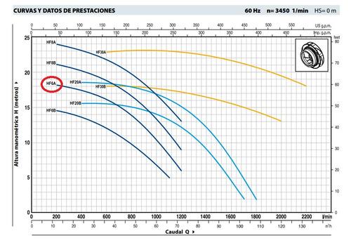 bomba agua 3hp pedrollo 3x3 220-440v/60 3f alto caudal hf/6a