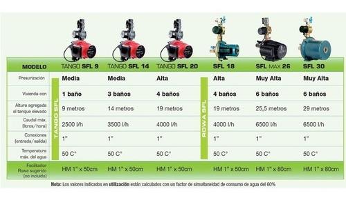 bomba agua presurizadora rowa tango sfl 14 mas presion para 3 baños producto calidad rowa oferta!