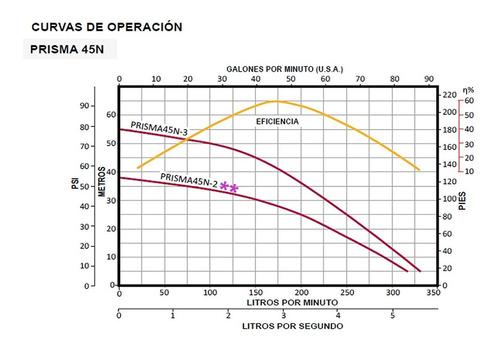 bomba centrifuga multietapas horizontal 2 hp 220v primas45n