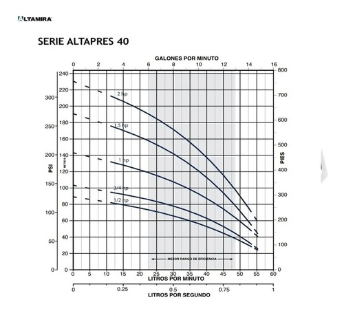 bomba multietapas alta presion 40h lpm 1 hp booster osmosis