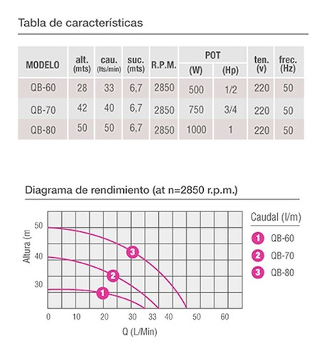 bomba pluvius periferica agua 1/2hp 500w qb60 protector term