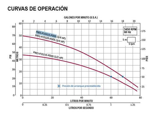 bomba presurizadora 0.75hp control de presión 115v 4a5baños