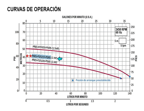 bomba presurizadora 1hp 115v automatico+ pressdrive 6 8baños