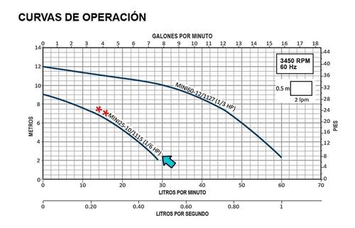 bomba presurizadora minismart aquapak 1/6 hp 29 lpm