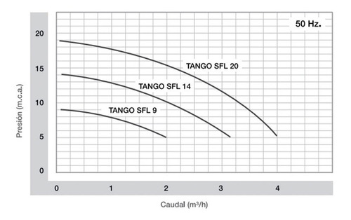 bomba presurizadora rowa tango sfl 9 presion 2 baños cuotas