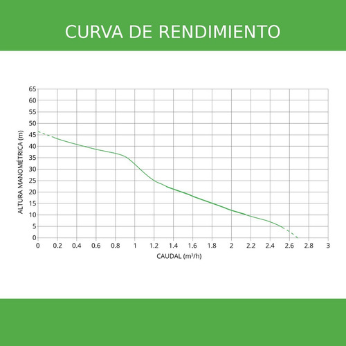 bomba solar de superficie bombeo 3.3m³/h 47m 500w 48v
