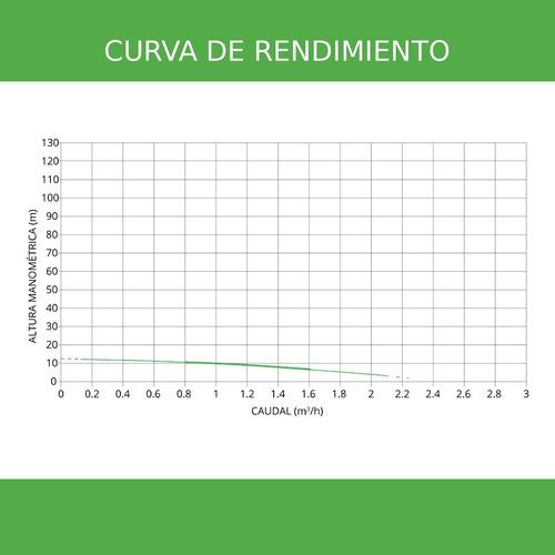 bomba solar sumergible centrífuga 3'' 2.2m³/h 12m 120w 24v
