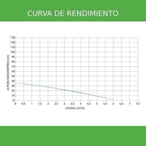 bomba solar sumergible centrífuga bsc4-40-500-48v - enertik
