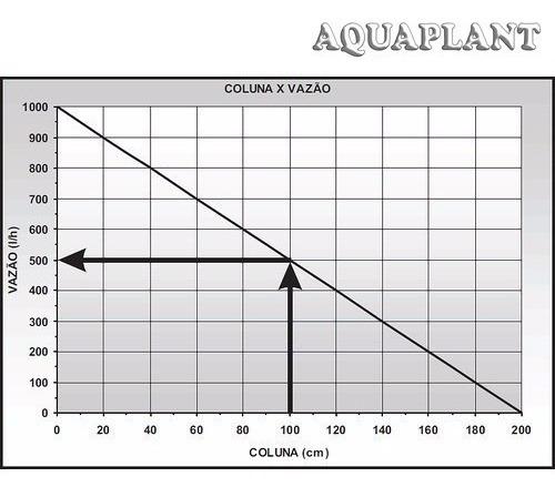 bomba submersa aquários fontes lagos hidroponia 1000 l/h
