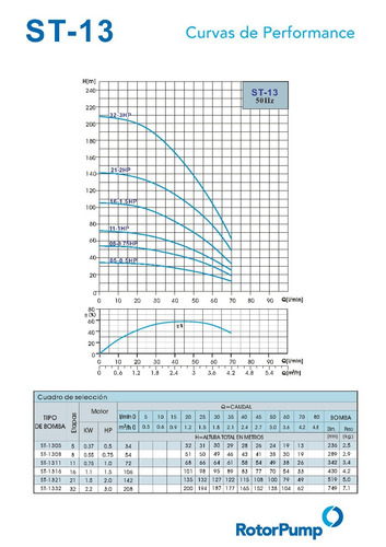bomba sumergible 0,75hp trif. st 1308 rotor pump