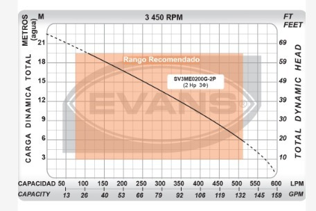 bomba sumergible solidos 2 hp evans achique sv3me0200g-2p