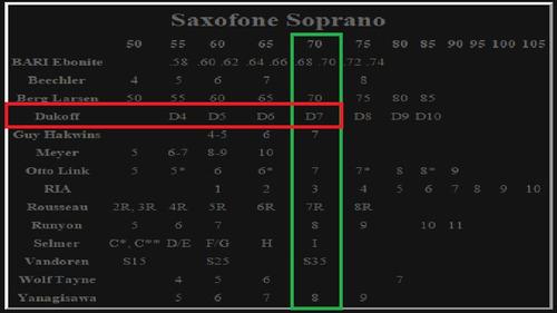boquilha metal para sax soprano dukoff d7 12x sem juros