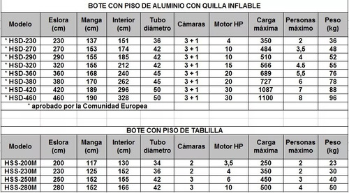 bote inflable 3.6mtc piso de aluminio y quilla inflable