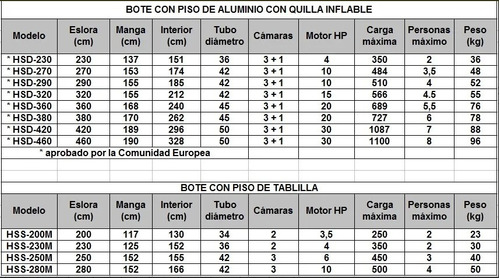bote inflable combo 3.2m  motor 2t de 5.8hp ideal familia