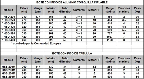bote inflable con piso de aluminio y quilla inflable 4.20mts