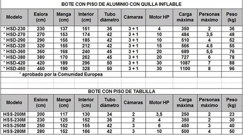 bote inflable piso de aluminio + quilla inflable 3.60 mtc