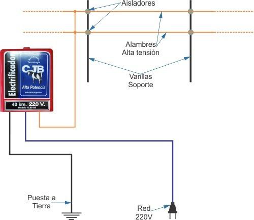 boyero eléctrico 20km.220v. cjb cercas de seguridad
