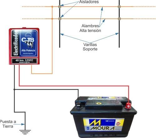 boyero eléctrico, electrificador 40km. cjb solar