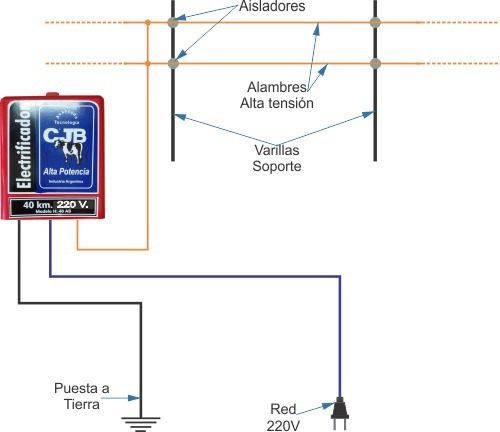 boyero eléctrico, electrificador 40km.220v. cjb