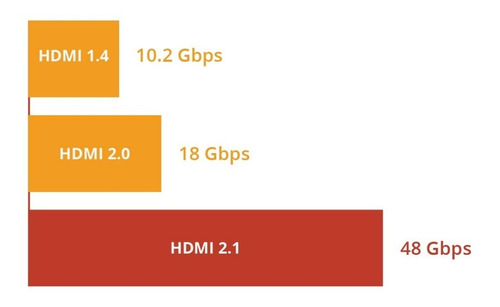 cable hdmi 2.1 premium 8k 60 hz hdr arc 48 gbps 2 mt 48g