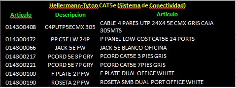 cable utp cat5e hellermann tyton exterior caja 305 mts negro