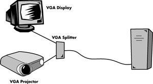 cable vga a dos salidas monitor  vga splitter  pc portatil