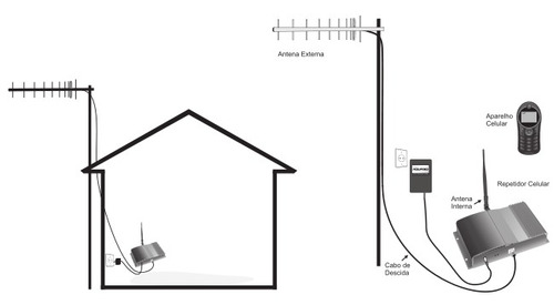 cabo celular 10 metros zte mf253l antena celular sma n-macho