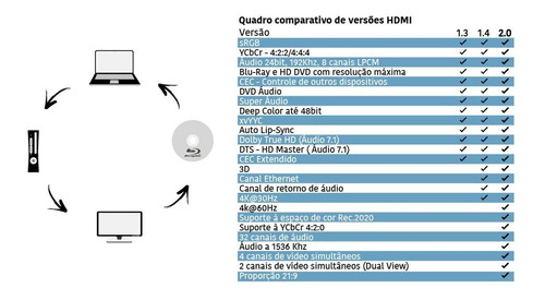 cabo hdmi gold 2.0 4k hdr 19p 5m-chip sce 018-2225