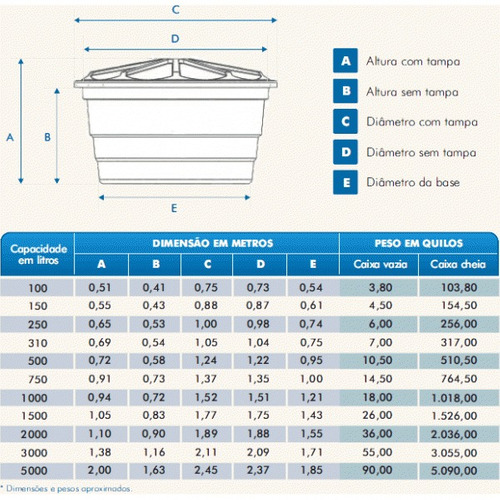 caixa d´agua c/ tampa fortlev 2000 litros