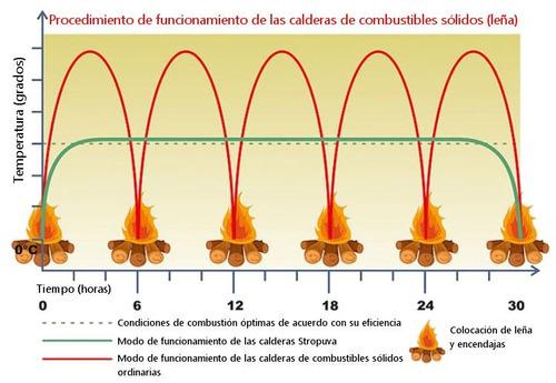 caldera a leña buenacaldera para calefaccion central 7- 40kw
