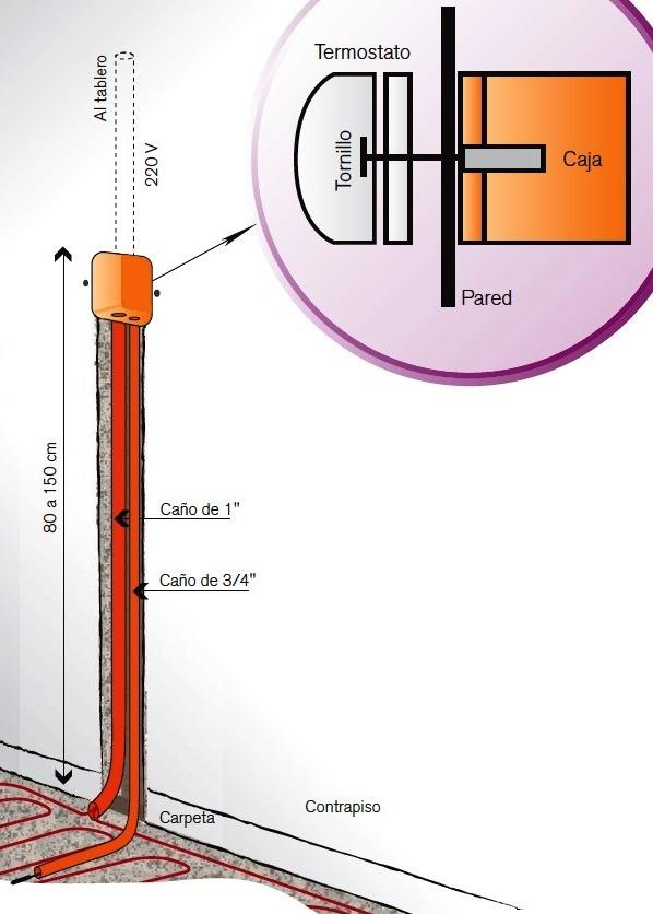 Calefaccion electrica por fabulous instalacin de calefaccin por zcalo radiante with calefaccion - Calefaccion electrica o de gas ...