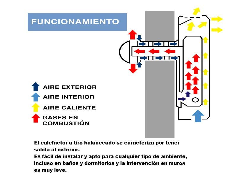 Calefactor a gas longvie de tiro balanceado para 26 m2 13 en mercado libre - Calefactor de pared bano ...