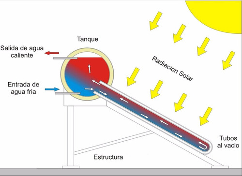 calentador solar de 180 litros 5 personas 15 tubos