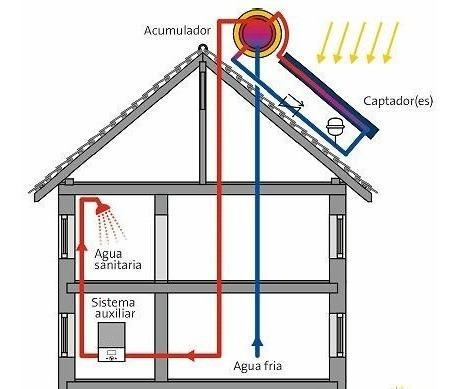 calentador solar libre de mantenimiento