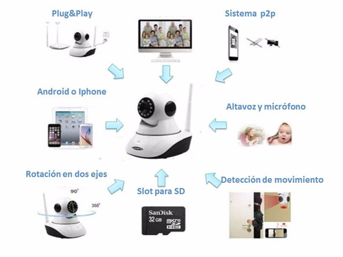 camara con alarma wifi ip hd robotizada, 433mhz