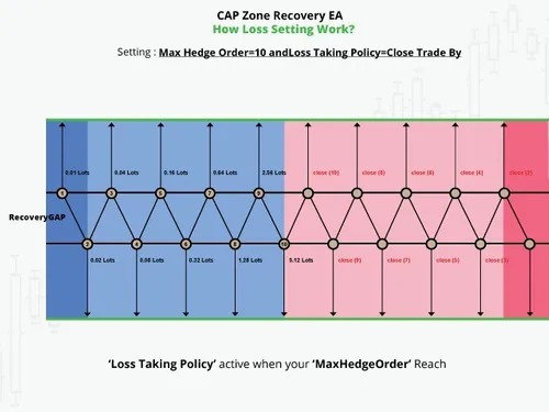 cap zone recovery ea pro - robo forex trading