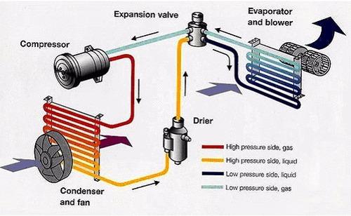 carga aire acondicionado automotriz