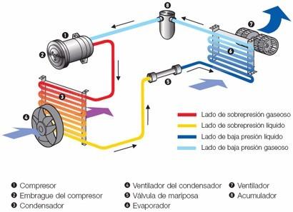 carga aire acondicionado automotriz a domicilio