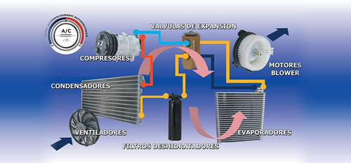 carga de aire acondicionado automotriz