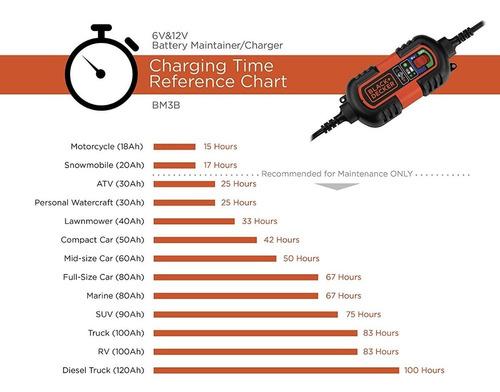 cargador mantenedor de bateria black+decker 1,2amp 6v 12v