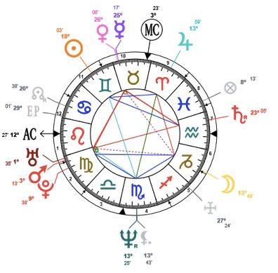 carta natal, astrologo, revolucion solar, predicciones