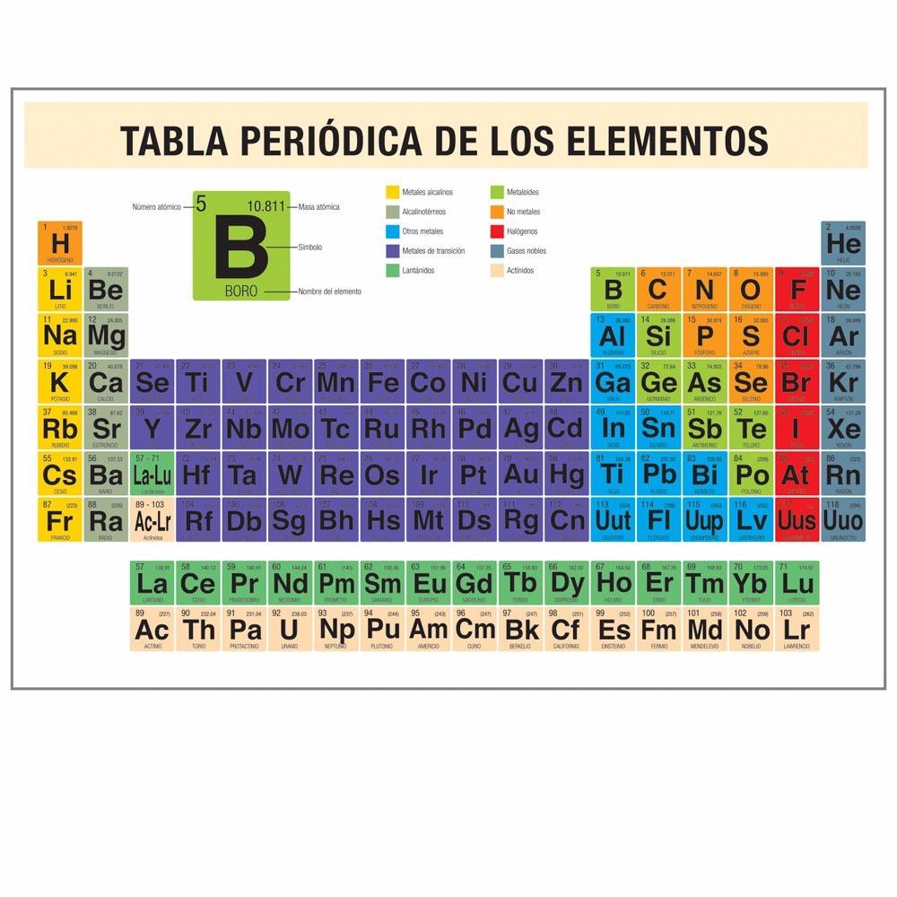 Cartel gigante tabla peridica de los elementos 91000 en material impreso en seleccin de color sobre tela canasta con los smbolos qumicos para su juego en patio urtaz Gallery