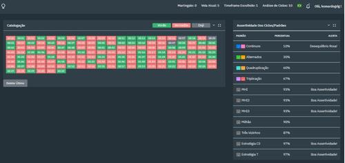 catalogador de opções binárias- mhi,milhão,c3,ciclos e mais!